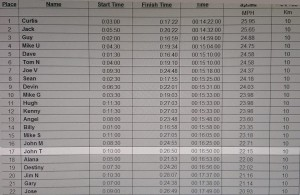 Official results from The Bike Shop